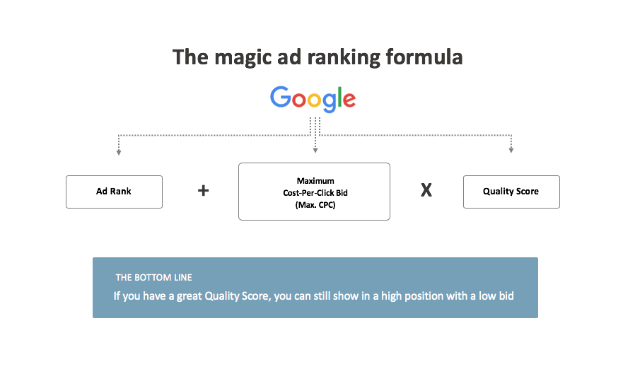 magic formula ad ranking